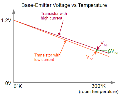Voltages in a bandgap reference: Vbe for two transistors as temperature changes.