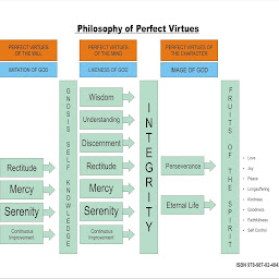 Philosophy of Perfect Virtues