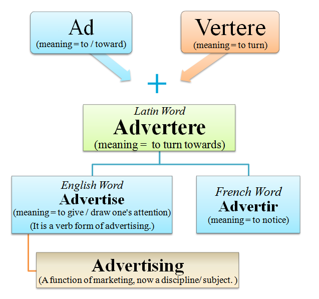 etymology of advertising