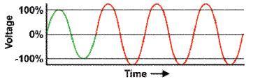 Overvoltage Waveform