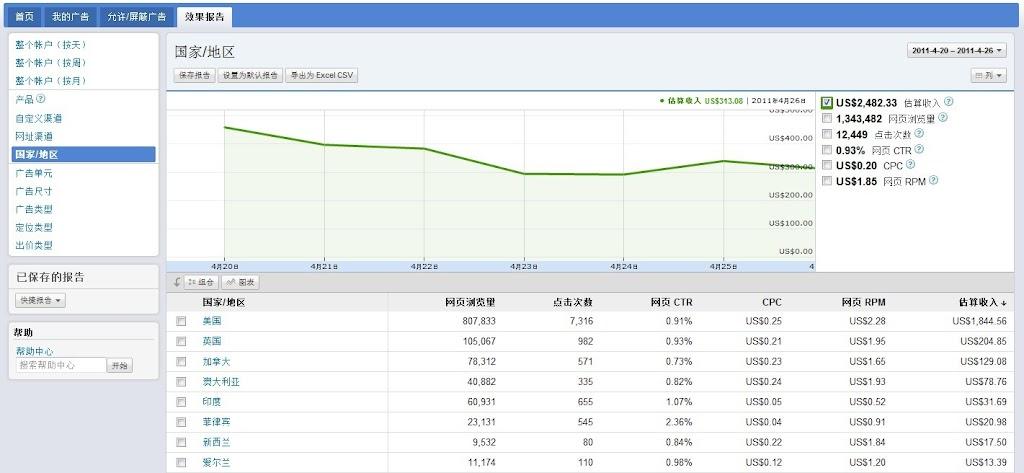 Google Adsense 新界面支持国家/地区报告