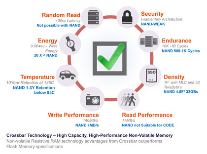 Crossbar RRAM Technology, High Capacity, High-Performance Non-Volatile Memory