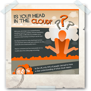 Cloud Infographic: Head in the Clouds