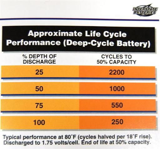 "RV.Net Open Roads Forum: Walmart ""Deep Cycle"" Batteries ..."