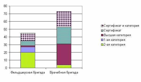 Рисунок 2. Квалификация ответственного по бригаде СМП