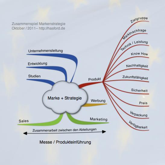 Markenstrategie und Produkt im Zusammenspiel der Unternehmensabteilungen