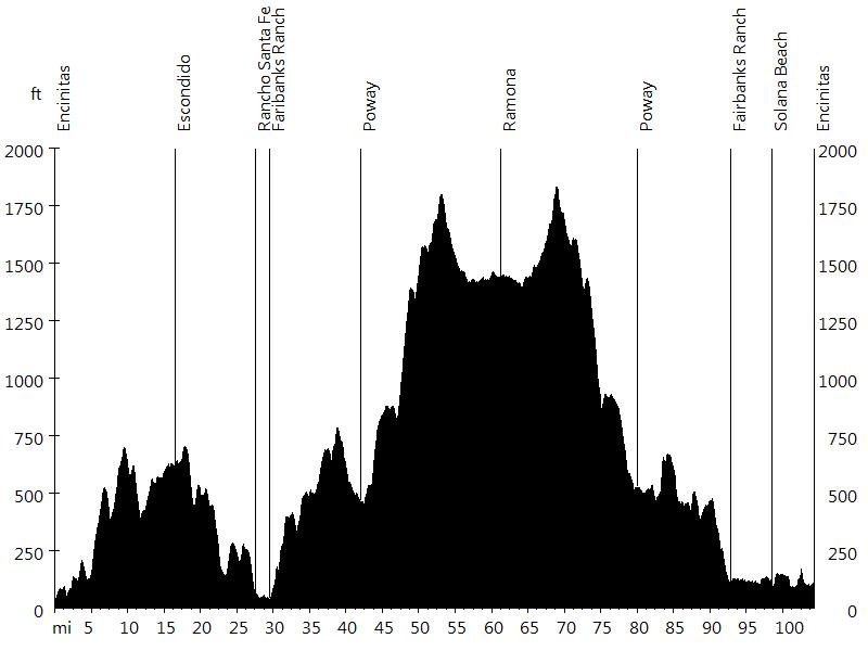 San Diego Century • Route Profile