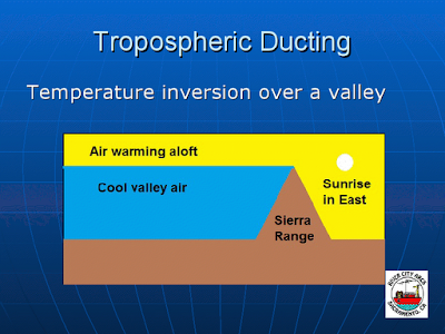 Early morning heating of the upper troposphere over a valley as a source of propagation enhancement. The temperature inversion at the boundary of the warm air and the cool air can support VHF and UHF radio wave propagation to hundreds of kilometers beyond the line of sight.