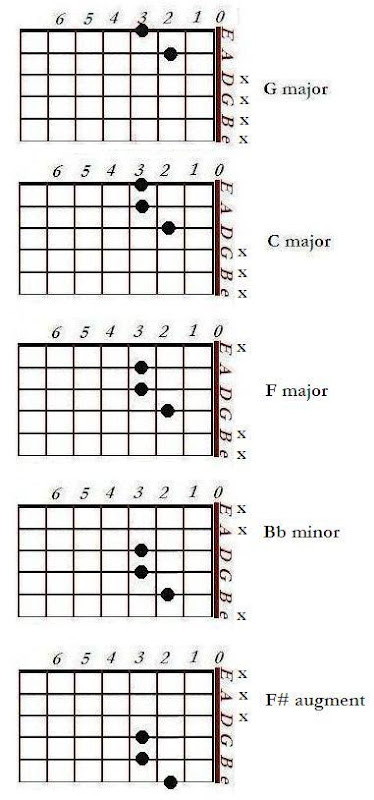 the finger arrangement used to play a chord shape in a particular position need not be altered (at all / very much) to play a different chord in that very same position. Merely by shifting the entire hand literally up or down (vertically) at a position (and not along the guitar neck), we can play such chords.
