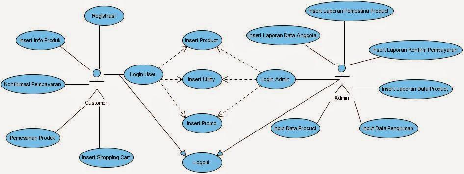 Kp1111469413 desi widuri analisa sistem yang berjalan pada use case diagram ccuart Images