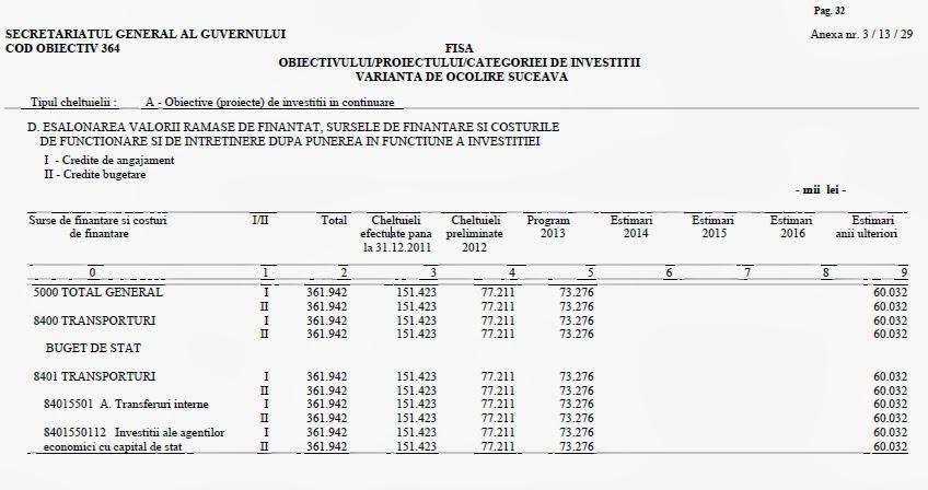 Buget şoseaua de centură a municipiului Suceava 2013