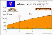 Altimetría Perfil Valico del Macerone