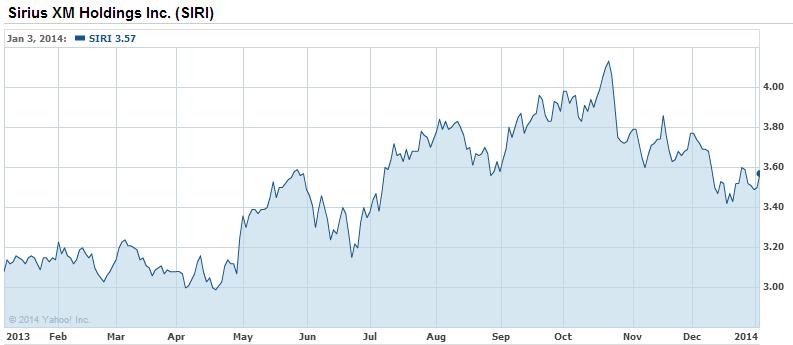 Sirius Stock Quote Gorgeous Sirius Xm  Worth $100 Billion Within 5 Years  Sirius Xm Holdings