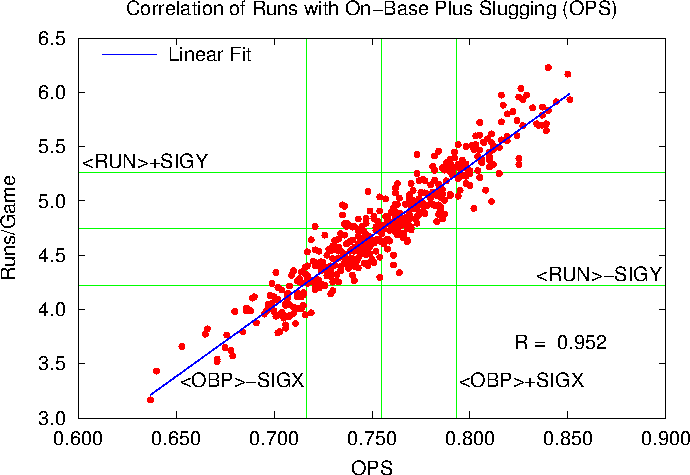 On-Base Plus Slugging (OPS) versus Runs/Game