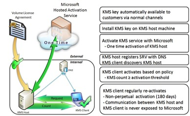 kms microsoft keys