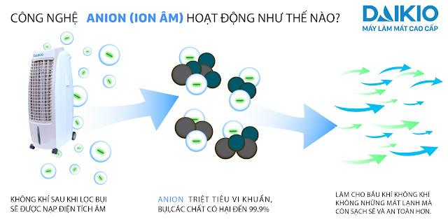 Chức năng Ion âm giúp khử bụi và điện tích dương