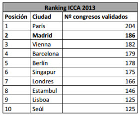 Madrid sube al número 2 del ránking de organización de congresos en 2013