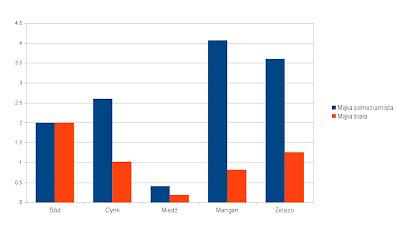 wykres witaminy i minerały mąka pełnoziarnista biała: sód, cyk, miedź, mangan, żelazo