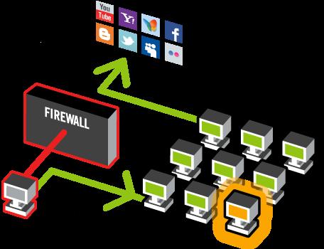 Cara Membuka Situs yang di Blok atau di Filter oleh Server