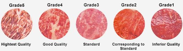 Japanese Beef Grades Jaznotabi