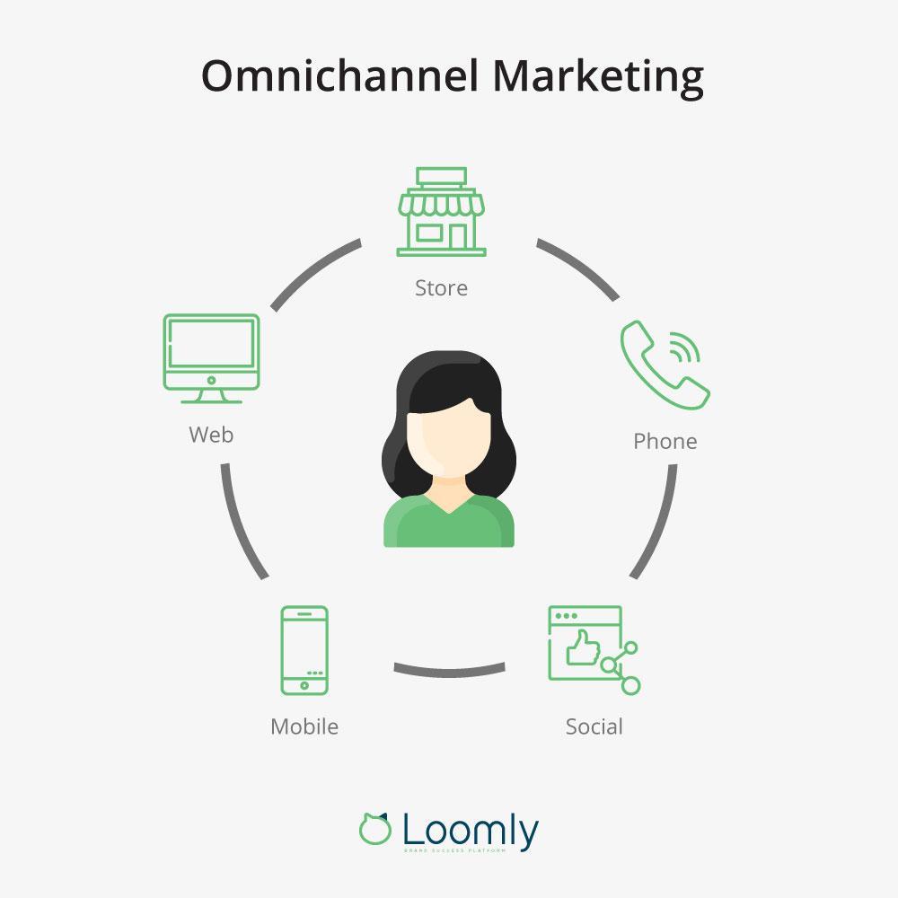 omnichannel marketing definition