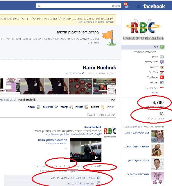 שיווק בפייסבוק| דפי פייסבוק| מדברים על זה|שיווק בא