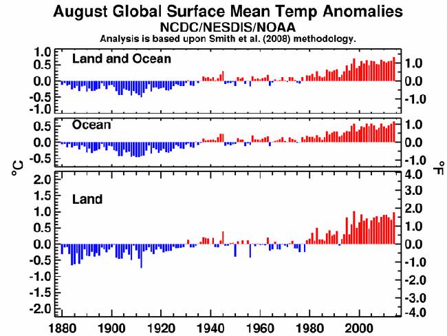 Informe climático de la Tierra. Agosto de 2014 el más cálido desde 1880
