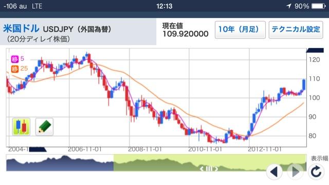 Tỷ giá đồng yên và usd trong vòng 10 năm qua.