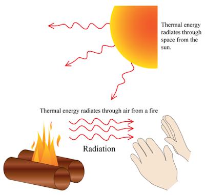 gambar proses radiasi
