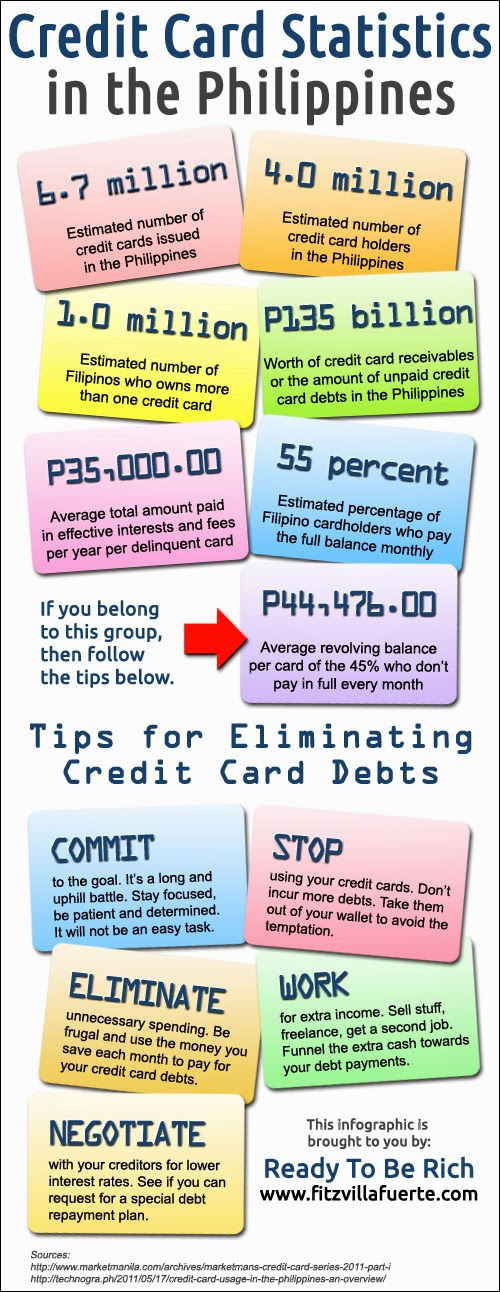 credit card philippines Infographic: Credit Card Statistics in the Philippines
