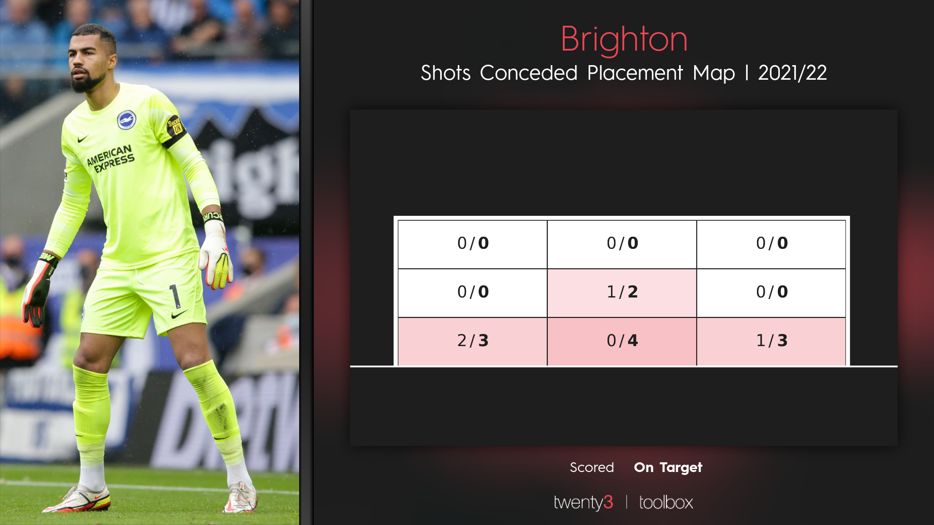 Brighton's shots conceded placement map for the 2021/22 Premier League campaign.