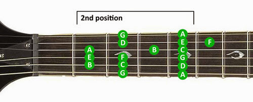 Guitar Scales Lesson