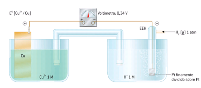 potencial estándar cobre