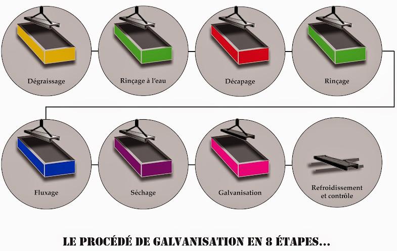 Graphique sur le procédé de galvanisation