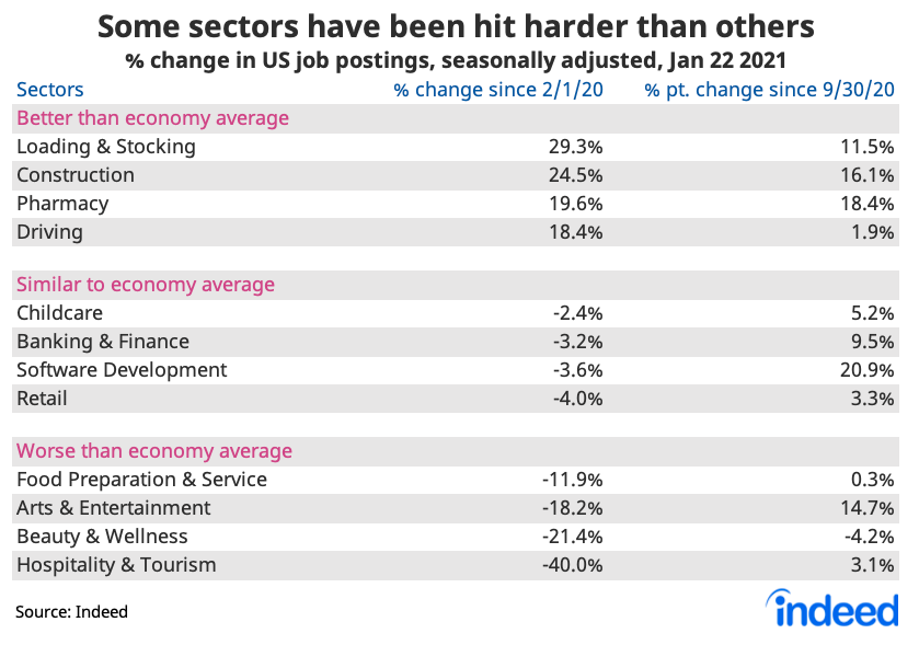 Table showing some industries have been hit harder than others since pandemic in US