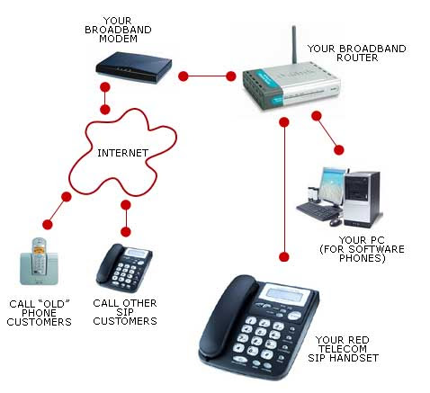 small business voip | phone system
