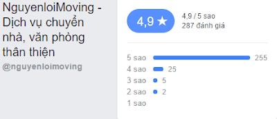 Đánh giá NguyenloiMoving