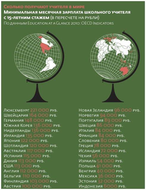 Сколько получают учителя в мире? Максимальная месячная зарплата учителя с 15-летним стажем в пересчете на рубли