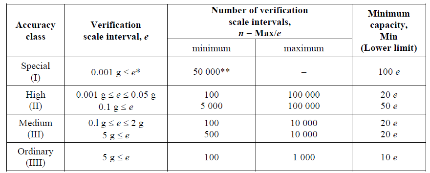 The important application of the Verification Scale Interval (e) as per OIML