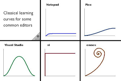 2013-09-28-vim-learning-curve.png