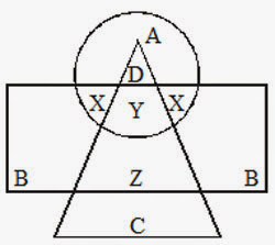 Sbi po sample material reasoning logical venn diagrams mcqs sbi po sample material reasoning logical venn diagrams mcqs ccuart Images