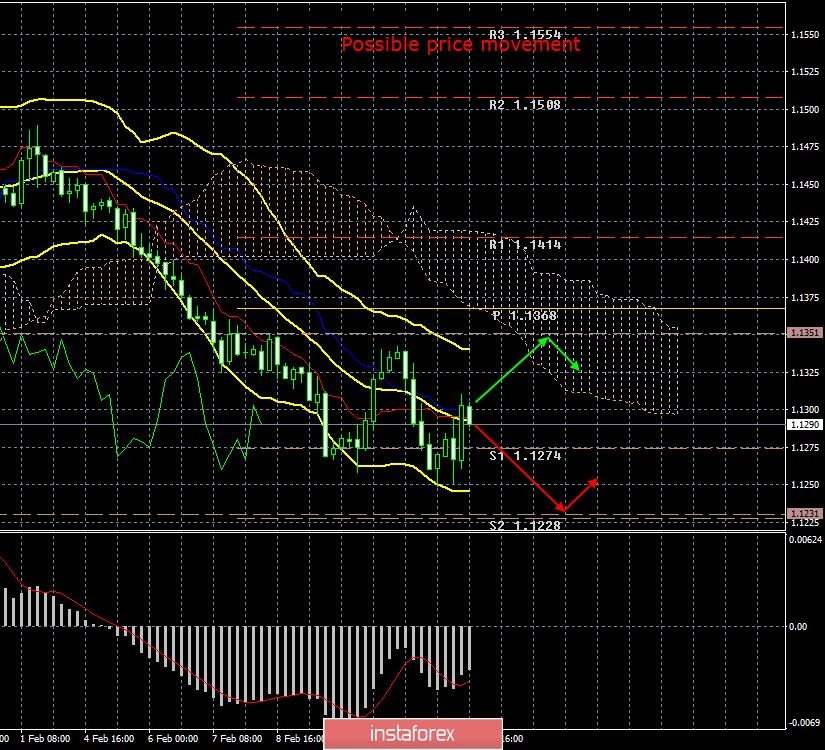 EUR/USD. The 14th of February. Results of the day. The euro increased slightly due to reports from the United States, but
