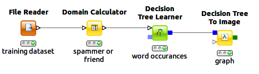 KNIME workflow on machine learning