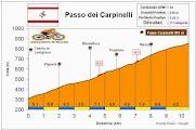 Altimetría Perfil Passo dei Carpinelli