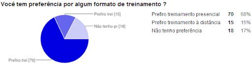 1ª Pesquisa sobre demandas de treinamento em TI na Bahia 2