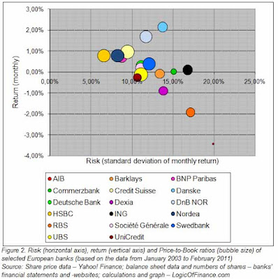 Risks and returns of selected European banks