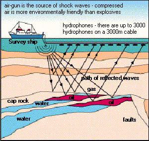 Pengeboran Minyak Bumi Dan Gas Alam