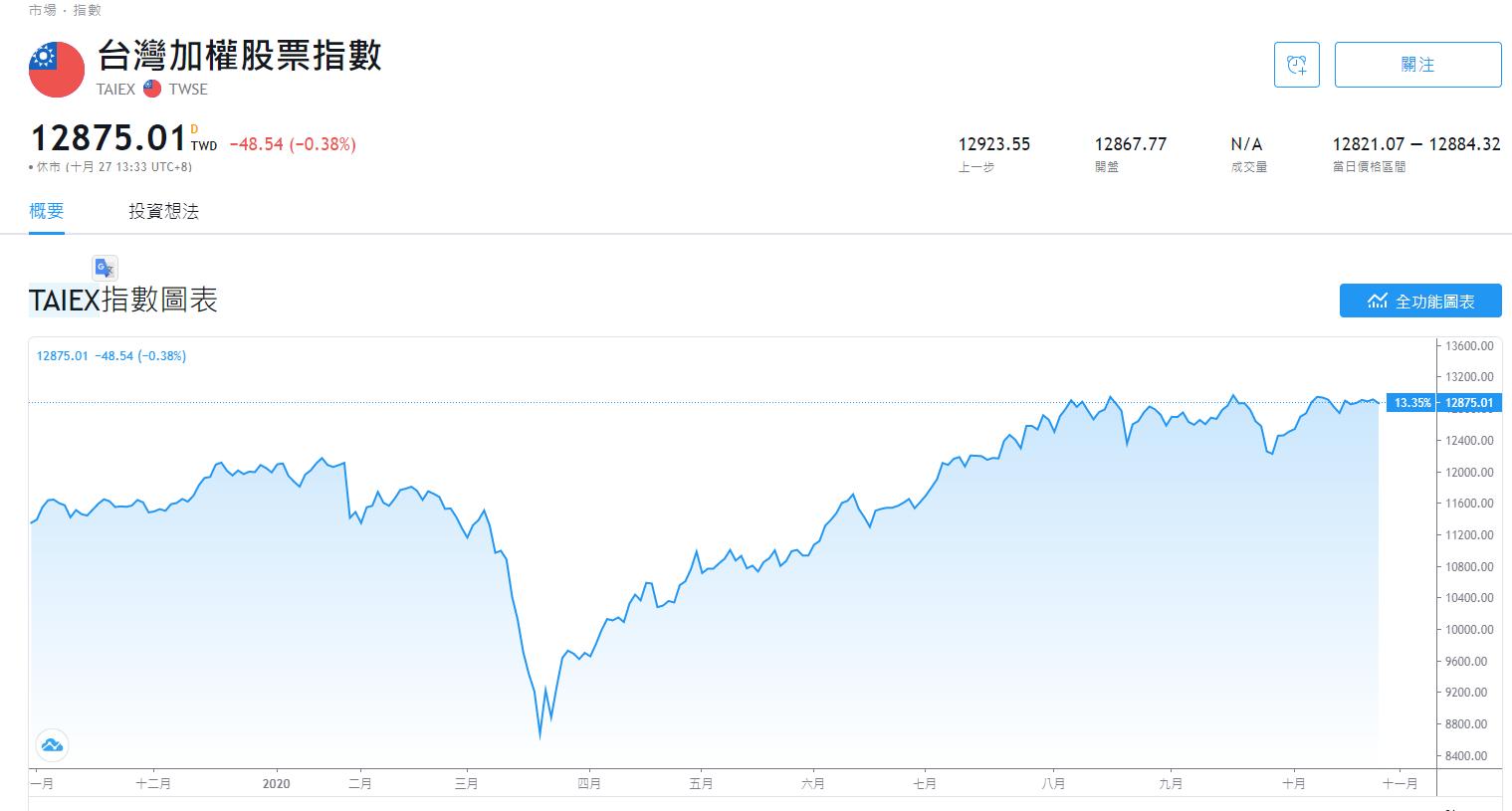 TradingView教學-查詢台股股票