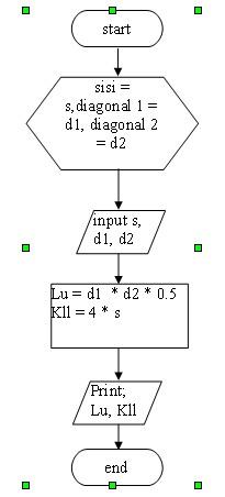 Belajar Informatika Komputer Notasi Penulisan Algoritma Lanjutan