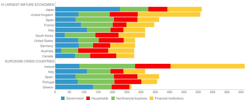 Source: www.gfmag.com/tools/global-database/economic-data/11855-total-debt-to-gdp.html#axzz20hoAOeX3